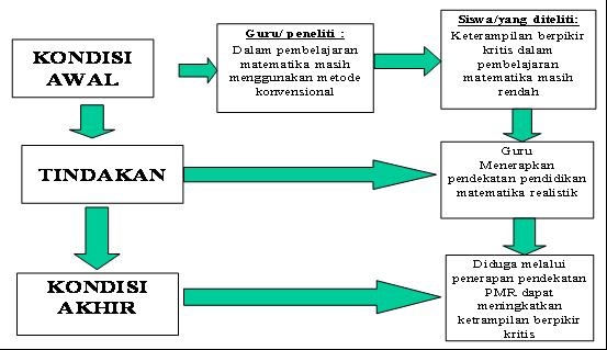 Contoh Proposal Skripsi Pendidikan Matematika Ptk Berbagi Contoh Proposal