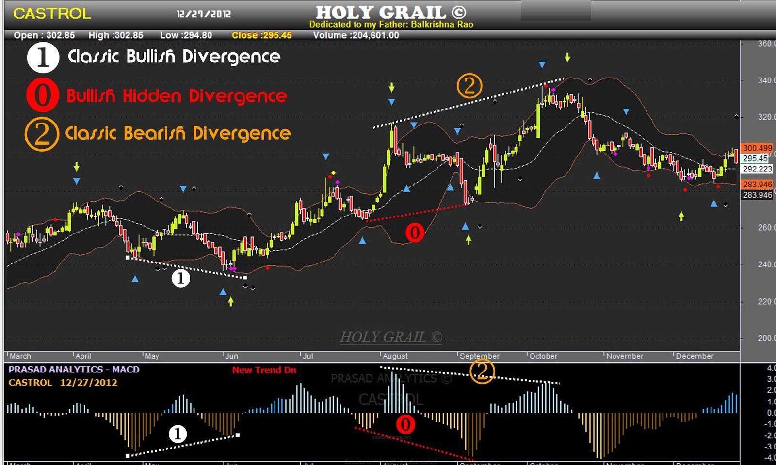 Hidden Divergences