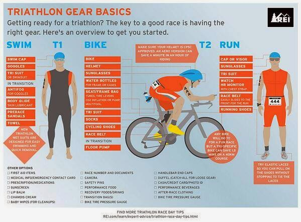 cebu triathlon blog | triathlon basics | triathlon gear
