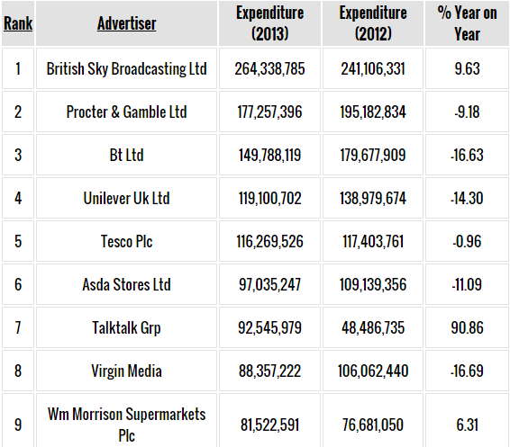 """ top 20 ad spending by British brands"""