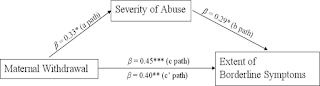 Predictiveness of extent of Borderline Personality Disoder is larger for deficiencies of maternal caregiving and the resulting Attachment Style than is childhood physical, psychological, and / or sexual abuse