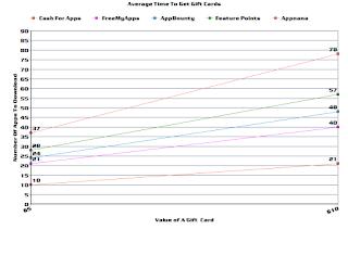 CashForApps chart