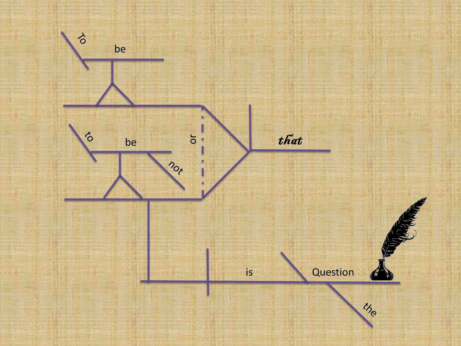 diagram appositive phrases caravan electrics wiring gypsy daughter essays diagramming hamlet to be or not
