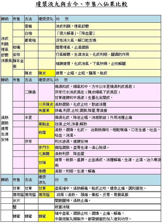 2012-11-10 八仙果製作教學