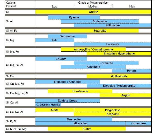Regional Metamorphism: common minerals