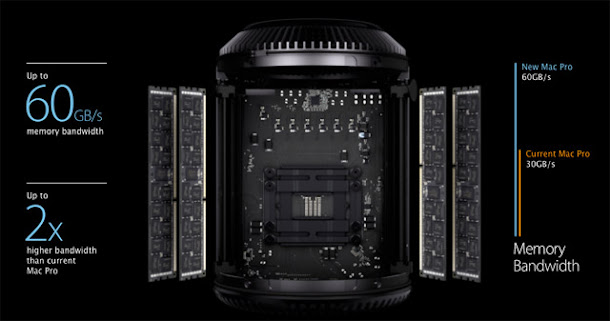 new Mac Pro 2014 Specs Review