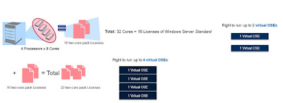 Microsoft Windows Server 2016, Licentiere Windows Server, Licentiere per core, model licentiere server