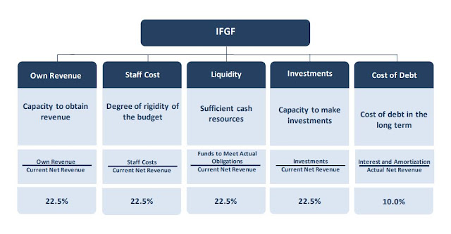 Chart Attribute: Summary table of indicators that make up the FIRJAN Fiscal Management Index (IFGF) calculation. / Source: FIRJAN FISCAL MANAGEMENT INDEX 2017 (ÍNDICE FIRJAN DE GESTÃO FISCAL – IFGF 2017) Base year 2016, Report Date: August 2017