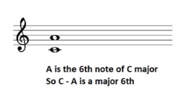 A is 6th note of C major