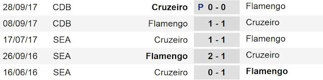 Prediksi Skor Flamengo Vs Cruzeiro 9 November 2017