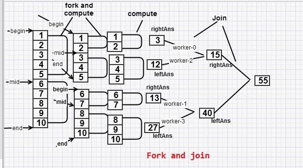 Java 7 fork and join tutorial with a diagram and an