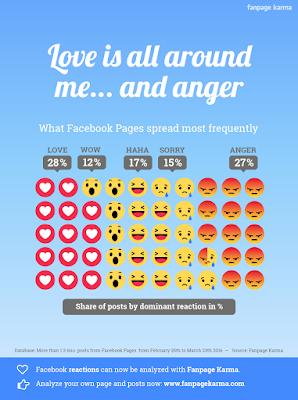 facebook-reacciones-amor-odio