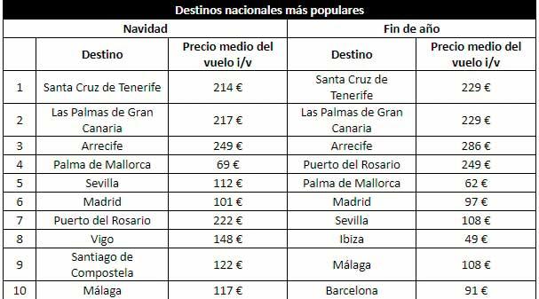 Santa Cruz de Tenerife y Las Palmas de Gran Canaria: los destinos más populares en navidad 2018