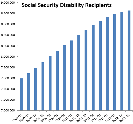 Social+Security+Disability+Statistics.pn