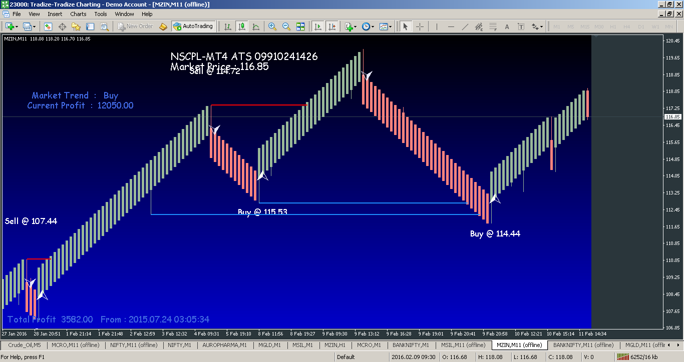 Advanced market analysis features for expert traders