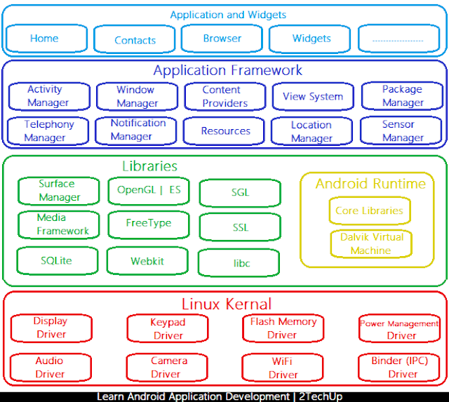 Android Architecture, Learn Android App Development