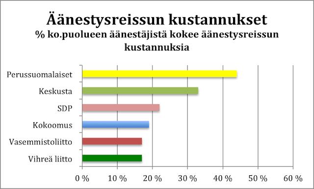 Äänestysreissun kustannukset puolueittain: Perussuomalaiset ja Vihreät ihan eri päissä skaalaa