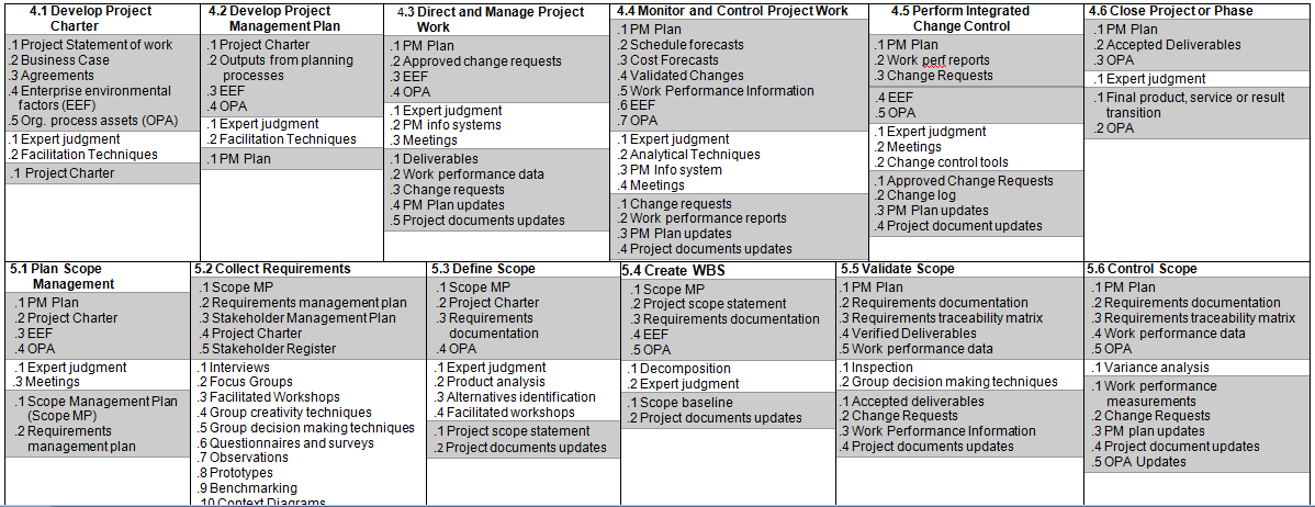 Round Table Project Management: PMBOK 5th edition exam aid