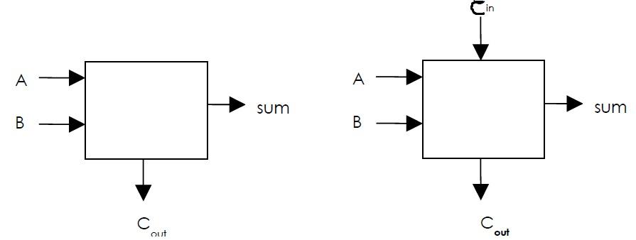 Informatics: Organisasi dan Arsitektur Komputer Bab 2