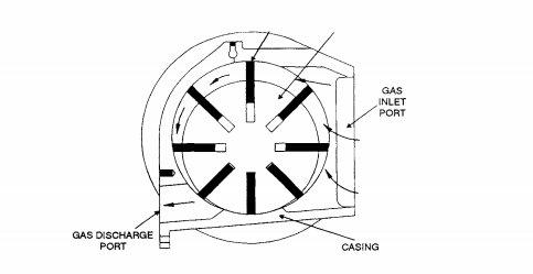 Engineering Compressors