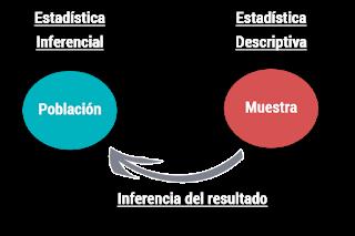 Funciones de La Estadistica Descriptiva Tijuana