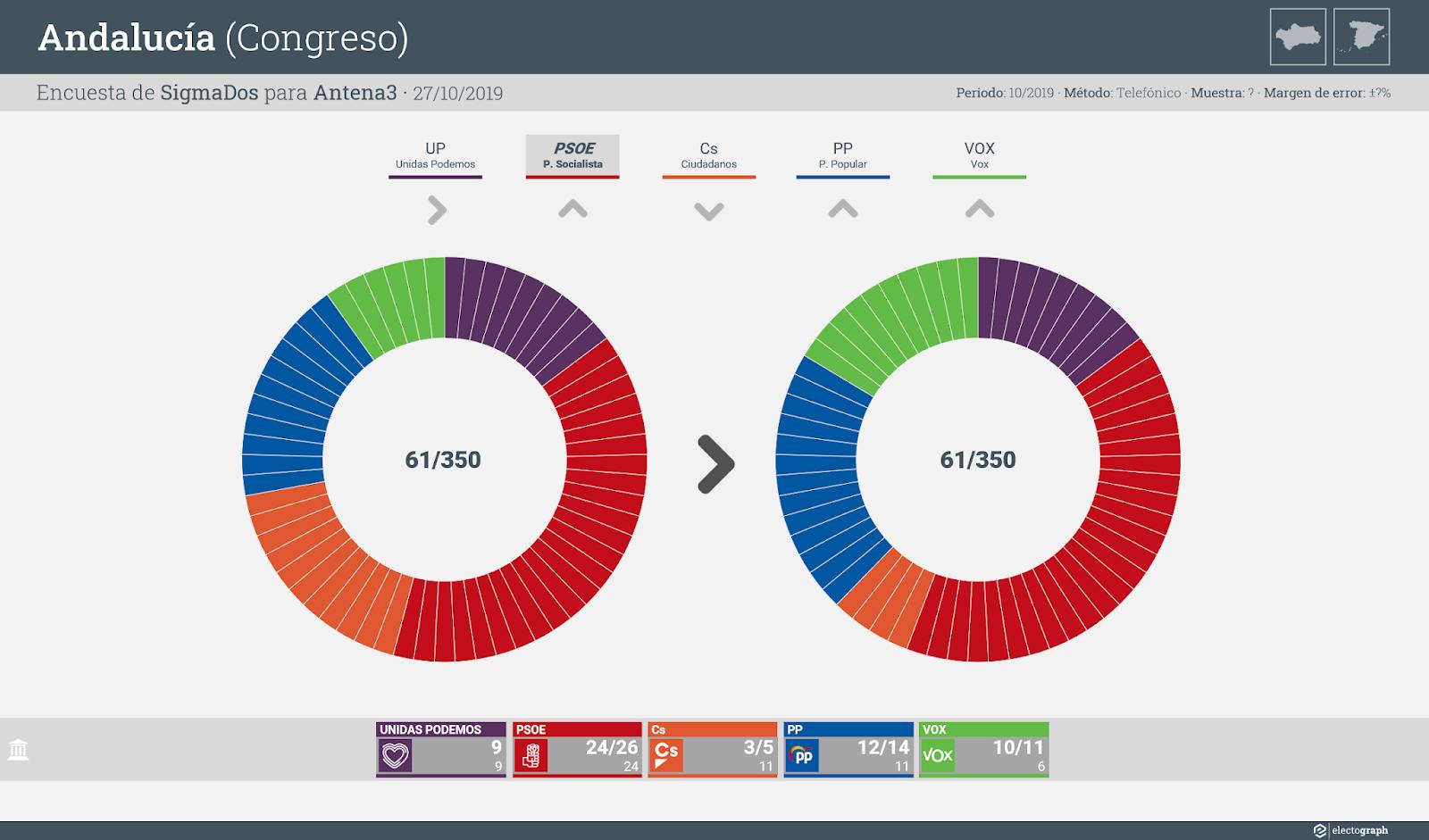 Gráfico de la encuesta para elecciones generales en Andalucía realizada por SigmaDos para Antena3, 27 de octubre de 2019