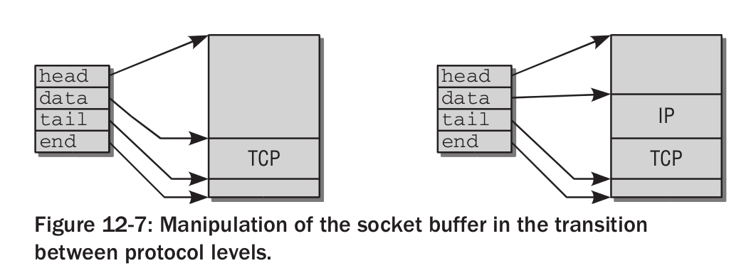 Python / Django: Kernel  Networking