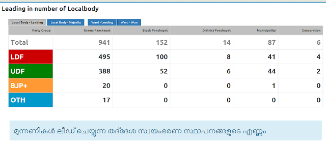 Kerala election results 2015