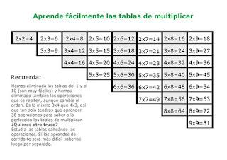 Como aprenderse las Tablas de Multiplicación