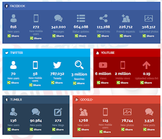 que-pasa-en-Social-Media-tiempo-real-y-otras-curiosidades-redes-sociales