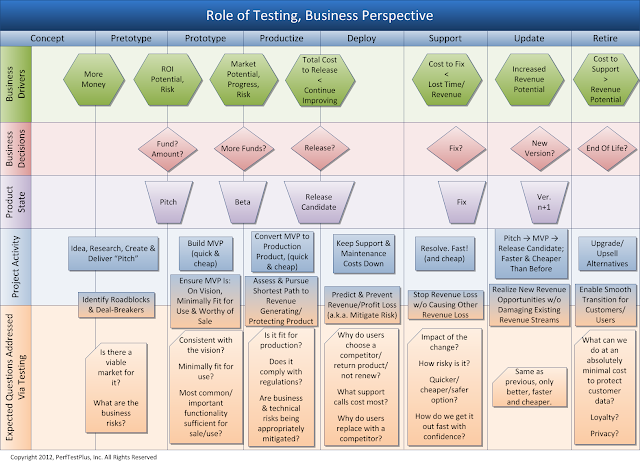 Role of testing, business perspective