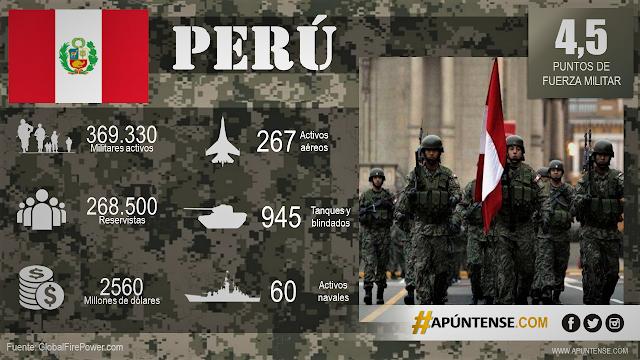 FUERZAS-ARMADAS-PERUANAS