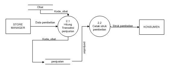 Contoh makalah apsi analisa perancangan sistem informasi bsi b diagram level 1 proses 2 penjualan ccuart Choice Image