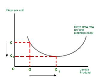 Skala Ekonomi dan Skala Tidak Ekonomi