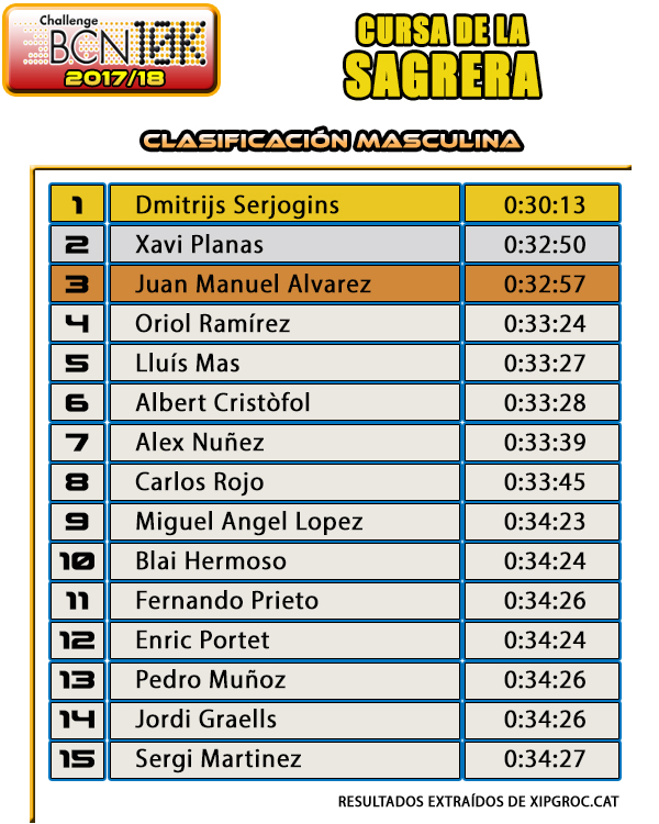 Clasificación Masculina Cursa de la Sagrera 2017
