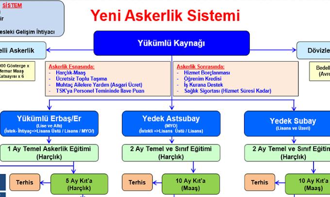 Yeni askerlik sistemi tablosu ve ayrıntıları - Güncellendi