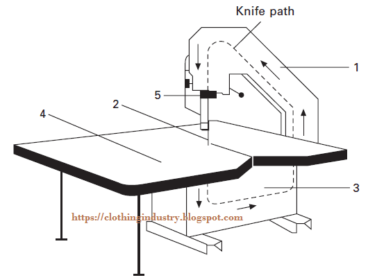 Parts Of A Knife Diagram Schematics Wiring Diagrams