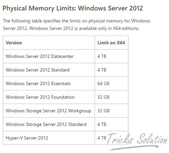 Physical Memory Limits Windows Server 2012
