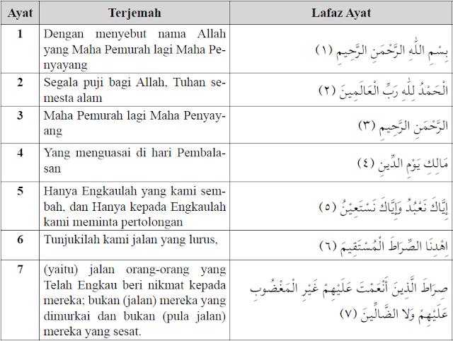 Hasil carian imej untuk terjemahan al fatihah manfaat