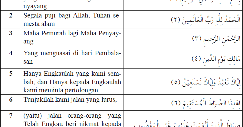Isi Kandungan Dalam Qsal Fatihah Qsan Nas Qsal Falaq