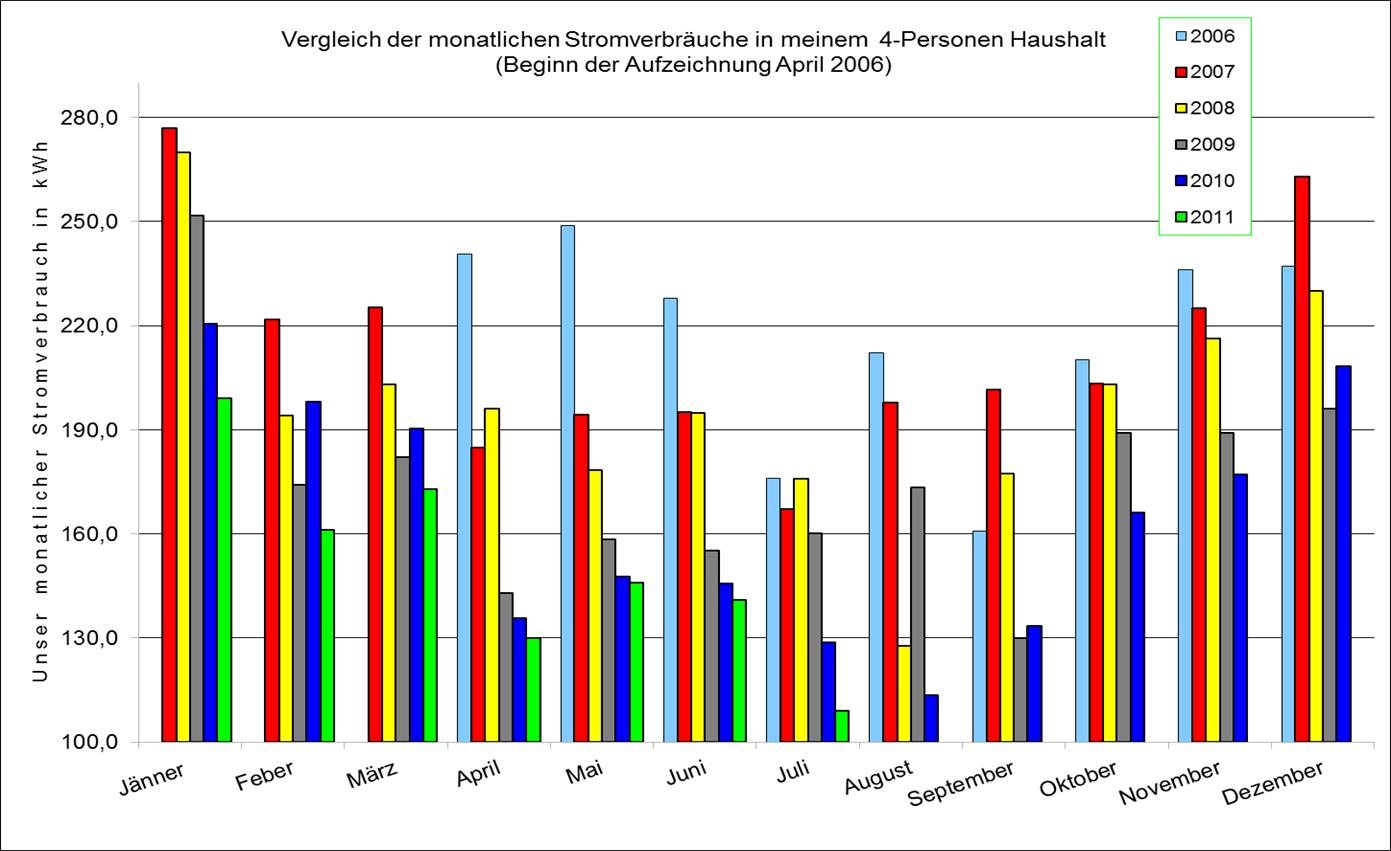Stromanalyse: August 2011