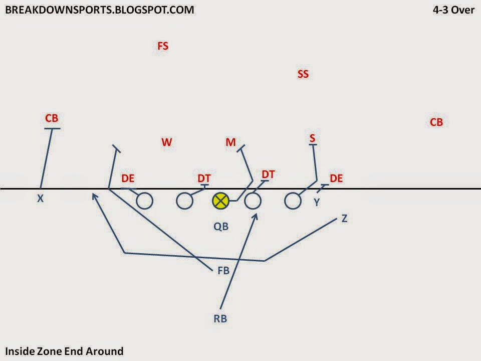 Breakdown Sports: Inside the Playbook: Threatening the