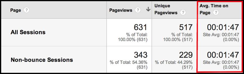 google analytics stats average time on page