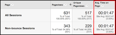 google analytics stats average time on page