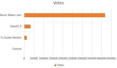 Urutan nilai dari tertinggi ke terendah dari Aplikasi Aransemen Musik dan Lagu Terbaik di Android berdasarkan votes