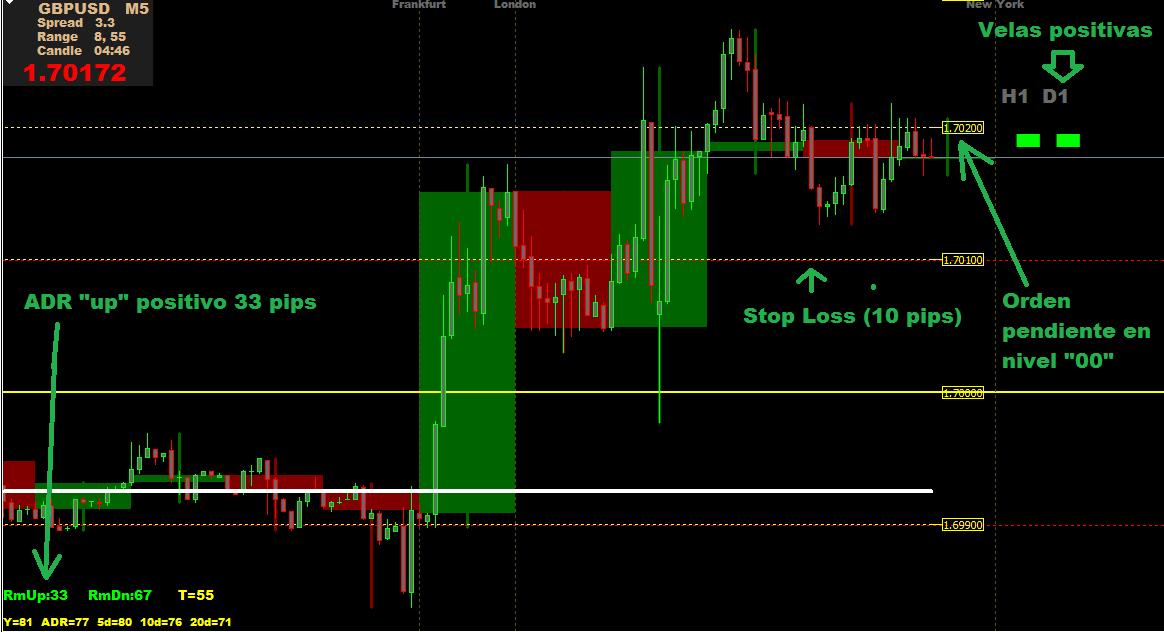 Señales binarias de compraventa de divisas
