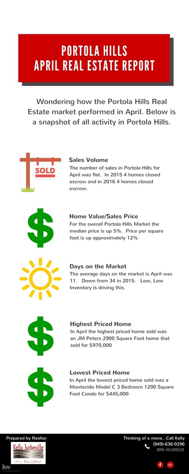 Real Estate Sales in Portola Hills for April