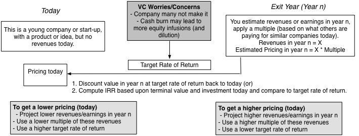 Musings on Markets: Venture Capital: It is a pricing, not a value, game!