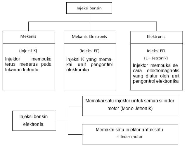 Pengantar Sistem Bahan Bakar Injeksi Mesin Otomotif