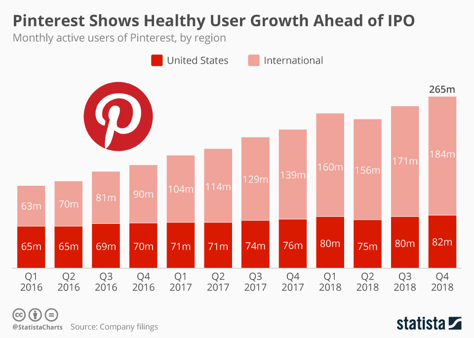 This chart shows Pinterest's user growth ahead of its upcoming IPO